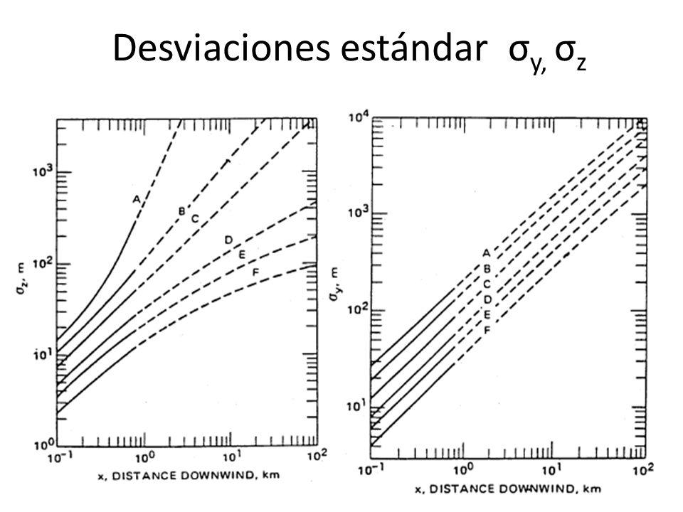 Desviaciones estándar σ y, σ z