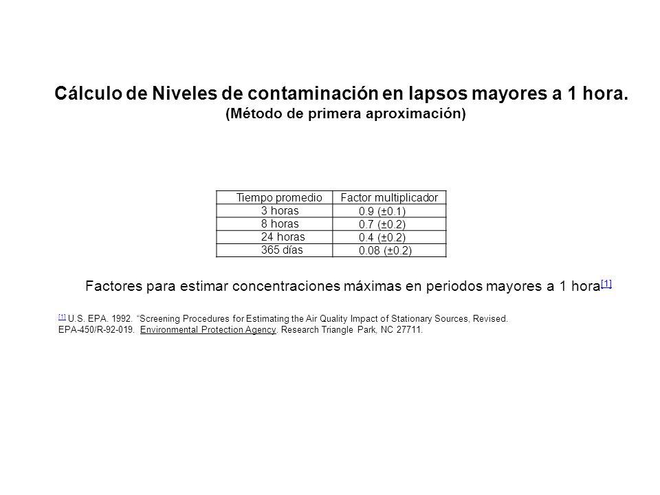 Tiempo promedio Factor multiplicador 3 horas 0.9 ( 0.1) 8 horas 0.7 ( 0.2) 24 horas 0.4 ( 0.2) 365 días 0.08 ( 0.2) Cálculo de Niveles de contaminació