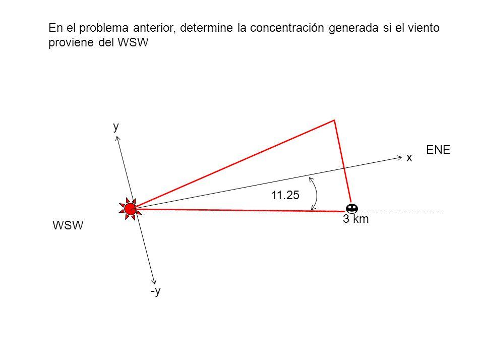 En el problema anterior, determine la concentración generada si el viento proviene del WSW y x -y ENE WSW 3 km 11.25