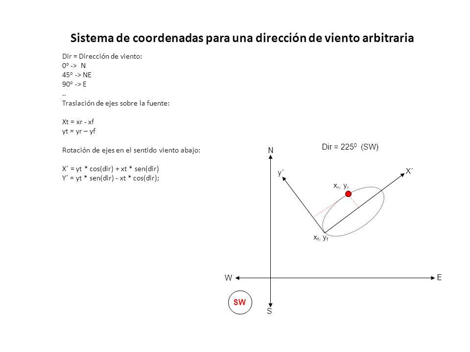 Sistema de coordenadas para una dirección de viento arbitraria Dir = Dirección de viento: 0 o -> N 45 o -> NE 90 o -> E.. Traslación de ejes sobre la