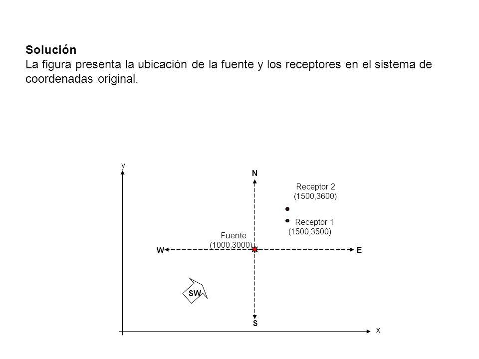 N E W S y x Fuente (1000,3000) Receptor 1 (1500,3500) Receptor 2 (1500,3600) SW Solución La figura presenta la ubicación de la fuente y los receptores
