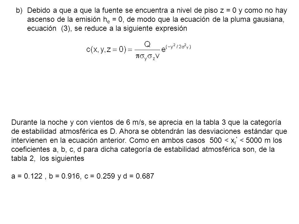 b)Debido a que a que la fuente se encuentra a nivel de piso z = 0 y como no hay ascenso de la emisión h e = 0, de modo que la ecuación de la pluma gau