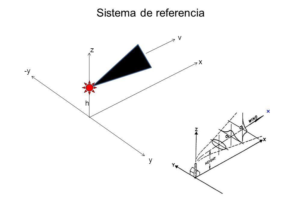 Sistema de referencia z x -y y v h