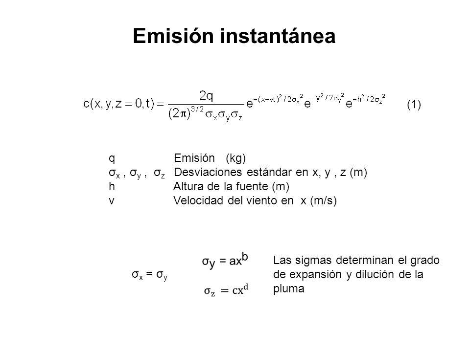 Emisión instantánea σ x = σ y (1) q Emisión (kg) σ x, σ y, σ z Desviaciones estándar en x, y, z (m) h Altura de la fuente (m) v Velocidad del viento e