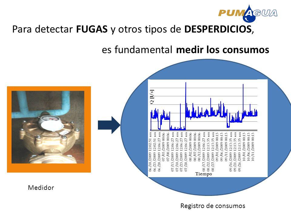 Para detectar FUGAS y otros tipos de DESPERDICIOS, es fundamental medir los consumos Registro de consumos Medidor