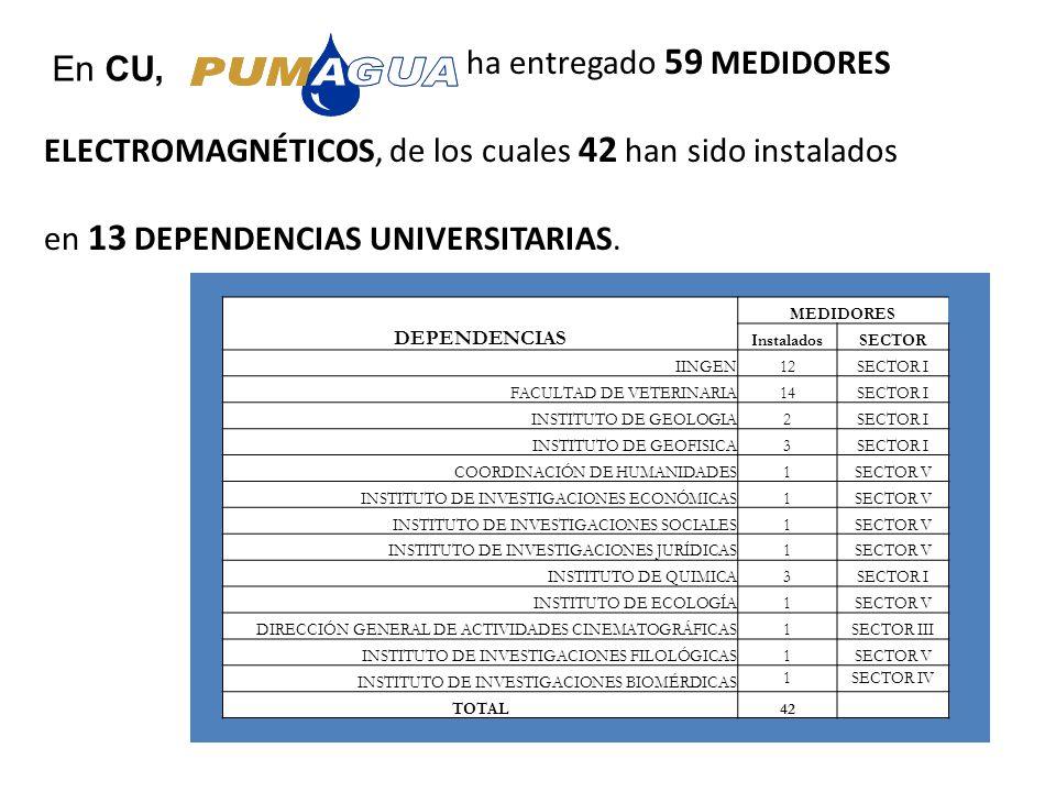ha entregado 59 MEDIDORES ELECTROMAGNÉTICOS, de los cuales 42 han sido instalados en 13 DEPENDENCIAS UNIVERSITARIAS. En CU, DEPENDENCIAS MEDIDORES Ins