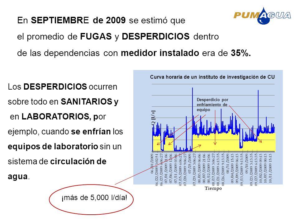 En SEPTIEMBRE de 2009 se estimó que el promedio de FUGAS y DESPERDICIOS dentro de las dependencias con medidor instalado era de 35%. Los DESPERDICIOS