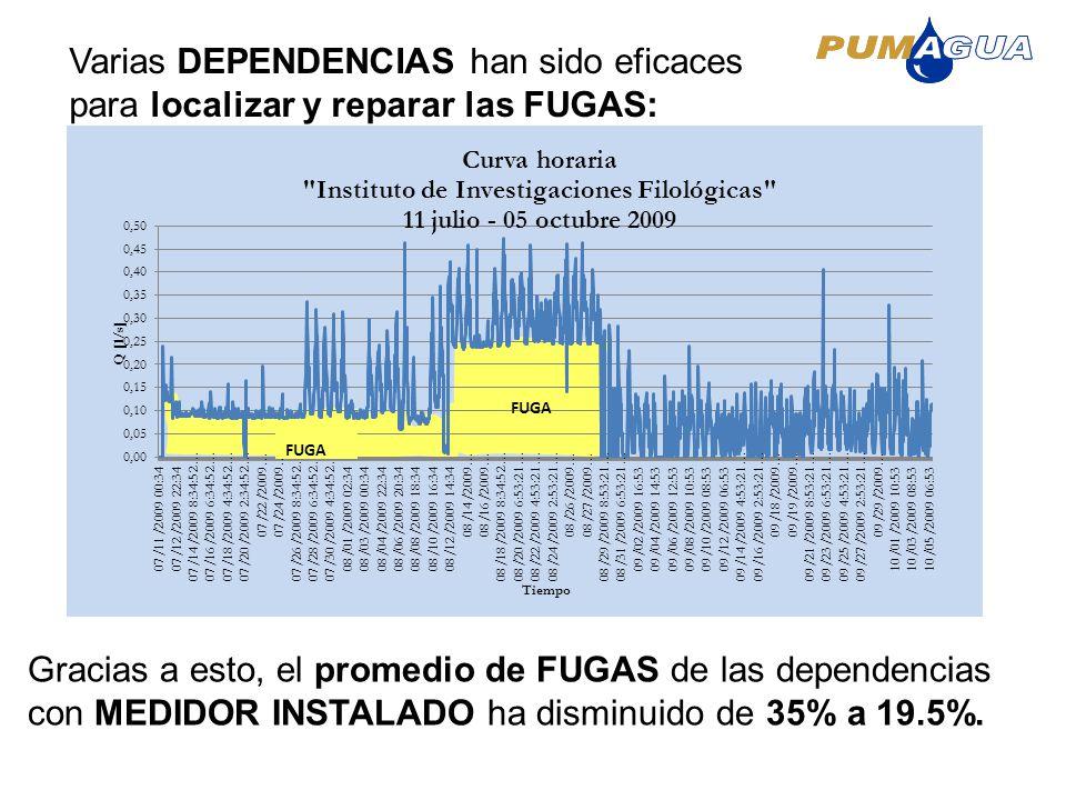 Varias DEPENDENCIAS han sido eficaces para localizar y reparar las FUGAS: Gracias a esto, el promedio de FUGAS de las dependencias con MEDIDOR INSTALA
