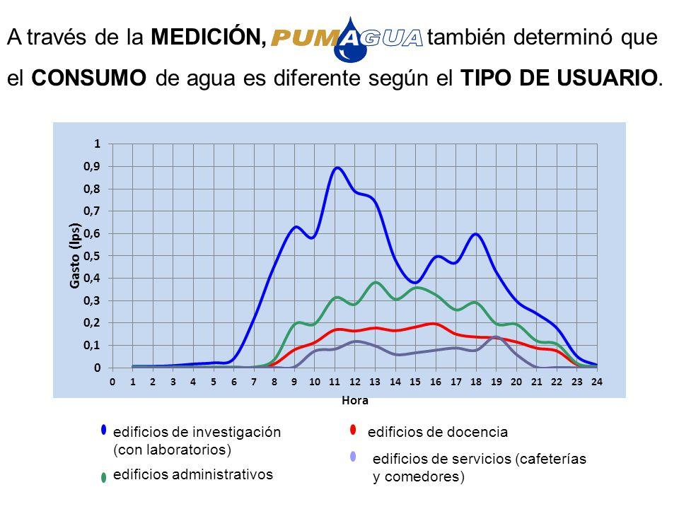 Contactando a PUMAGUA para la obtención de MEDIDORES.