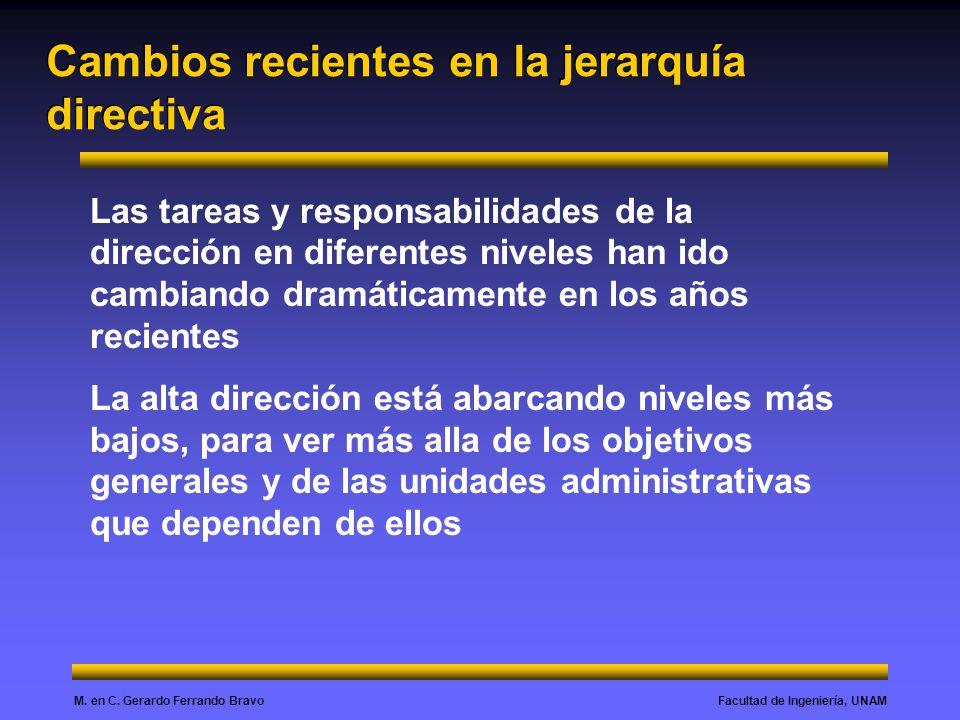 Facultad de Ingeniería, UNAMM. en C. Gerardo Ferrando Bravo Cambios recientes en la jerarquía directiva Las tareas y responsabilidades de la dirección