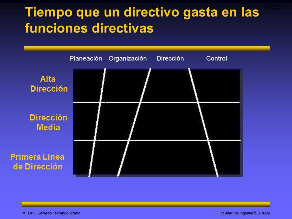 Facultad de Ingeniería, UNAMM. en C. Gerardo Ferrando Bravo Tiempo que un directivo gasta en las funciones directivas Alta Dirección Media Primera Lín
