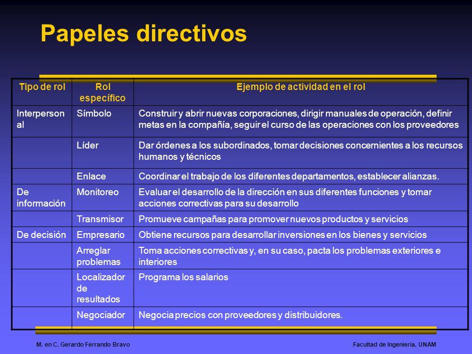 Facultad de Ingeniería, UNAMM. en C. Gerardo Ferrando Bravo Papeles directivos Tipo de rolRol específico Ejemplo de actividad en el rol Interperson al