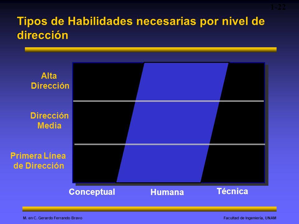Facultad de Ingeniería, UNAMM. en C. Gerardo Ferrando Bravo Tipos de Habilidades necesarias por nivel de dirección Alta Dirección Media Primera Línea