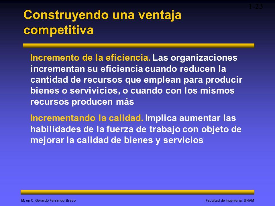 Facultad de Ingeniería, UNAMM. en C. Gerardo Ferrando Bravo Construyendo una ventaja competitiva 1-23 Incremento de la eficiencia. Las organizaciones