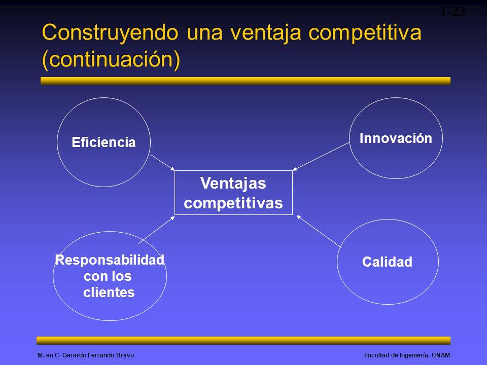 Facultad de Ingeniería, UNAMM. en C. Gerardo Ferrando Bravo Construyendo una ventaja competitiva (continuación) 1-23 Ventajas competitivas Innovación