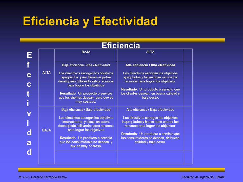 Facultad de Ingeniería, UNAMM. en C. Gerardo Ferrando Bravo Eficiencia y Efectividad ALTA BAJAALTA Baja eficiencia / Alta efectividad Los directivos e
