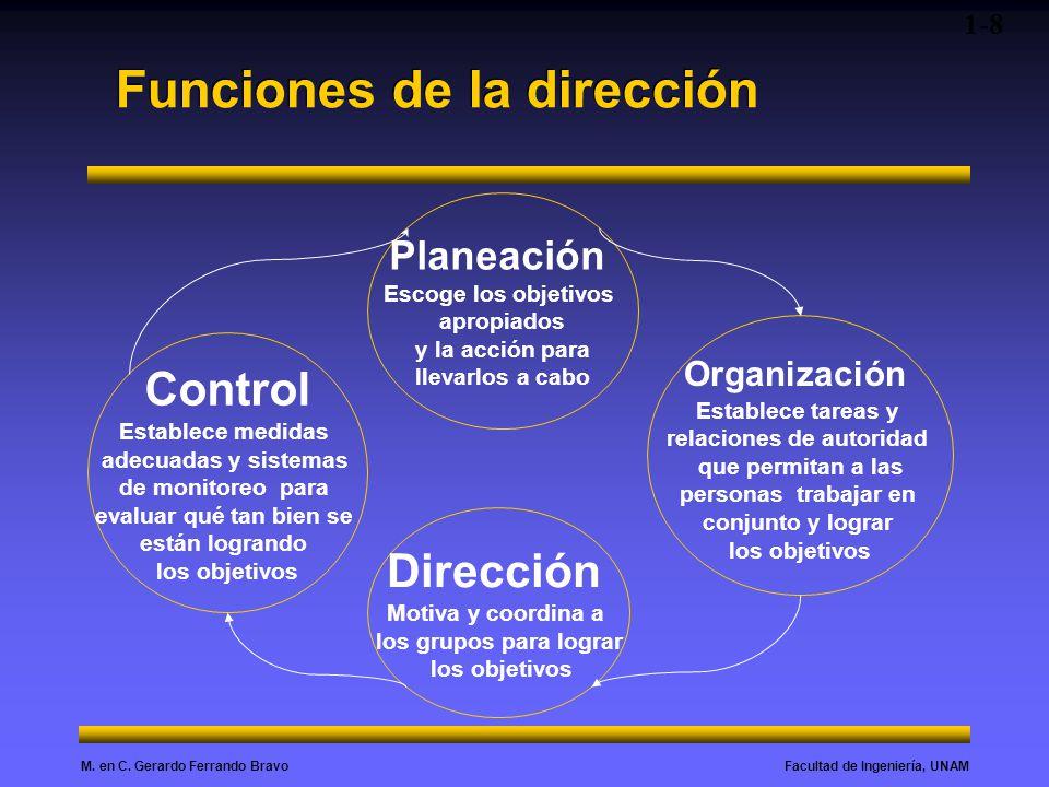 Facultad de Ingeniería, UNAMM. en C. Gerardo Ferrando Bravo Funciones de la dirección 1-8 Planeación Escoge los objetivos apropiados y la acción para