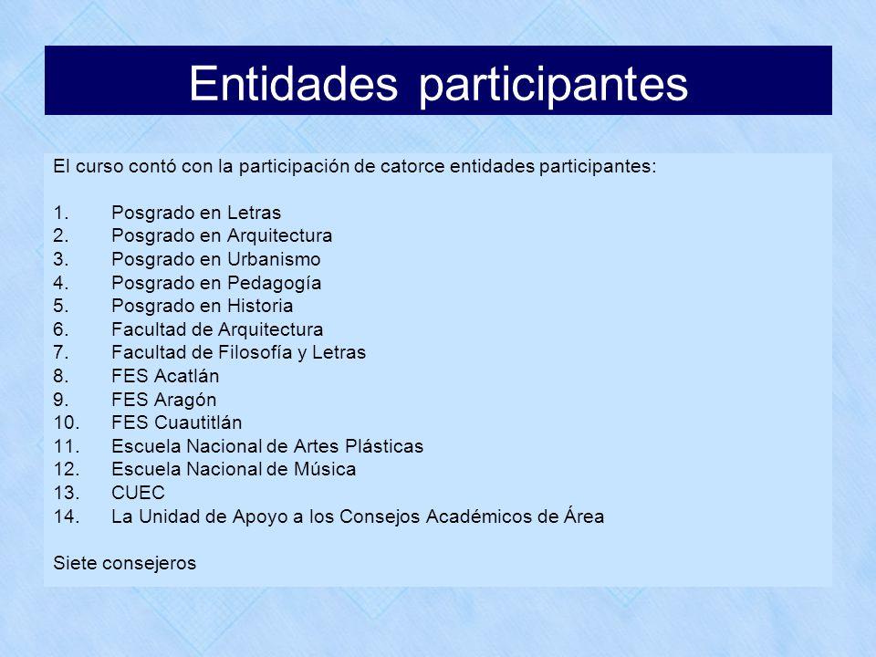 Entidades participantes El curso contó con la participación de catorce entidades participantes: 1.Posgrado en Letras 2.Posgrado en Arquitectura 3.Posg