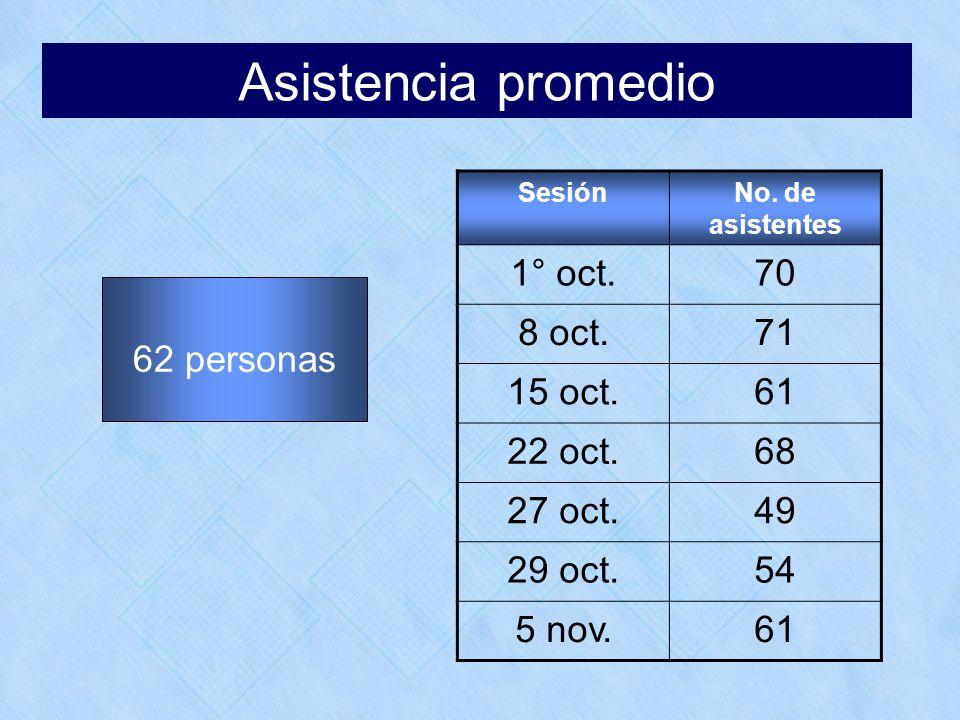 Asistencia promedio 62 personas SesiónNo. de asistentes 1° oct.70 8 oct.71 15 oct.61 22 oct.68 27 oct.49 29 oct.54 5 nov.61