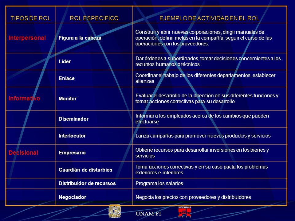 UNAM-FI TIPOS DE ROLROL ESPECIFICOEJEMPLO DE ACTIVIDAD EN EL ROL Interpersonal Figura a la cabeza Construir y abrir nuevas corporaciones, dirigir manuales de operación, definir metas en la compañía, seguir el curso de las operaciones con los proveedores.