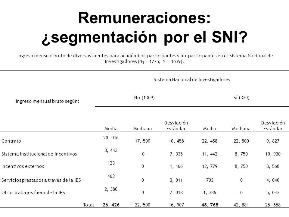 Remuneraciones: ¿segmentación por el SNI.