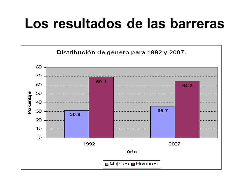 Los resultados de las barreras