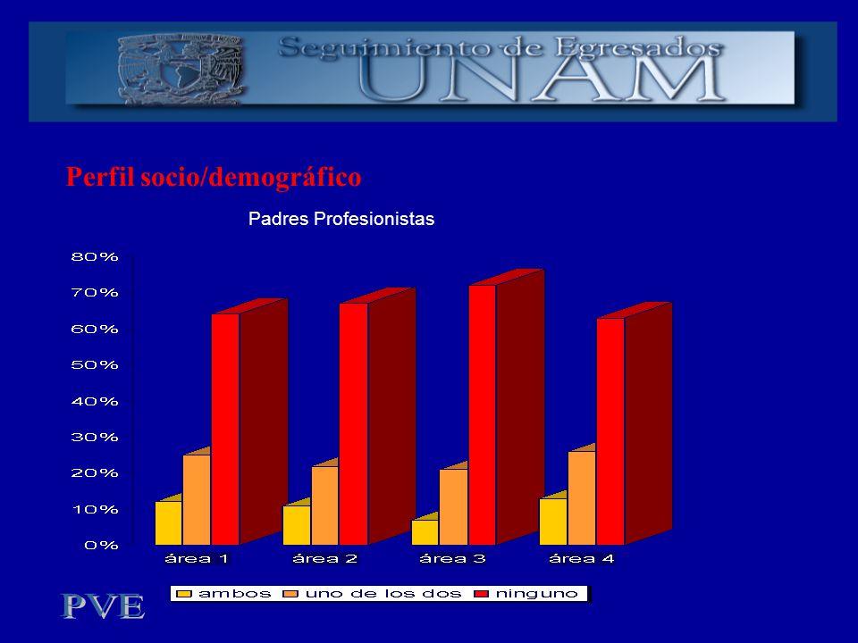 Perfil socio/demográfico Padres Profesionistas