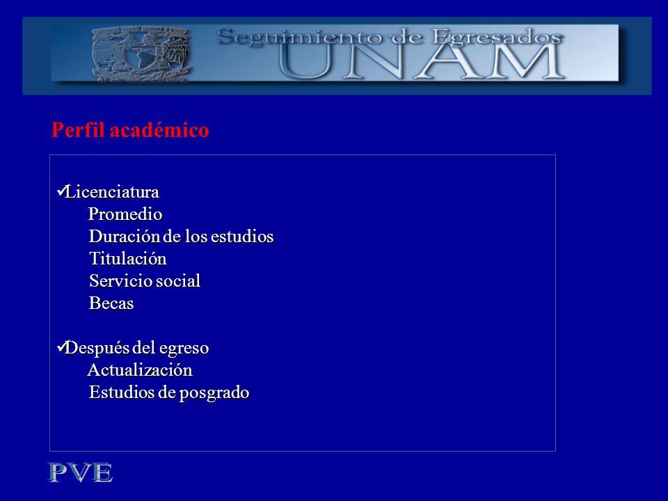 Perfil académico Licenciatura Licenciatura Promedio Promedio Duración de los estudios Titulación Servicio social Becas Después del egreso Después del