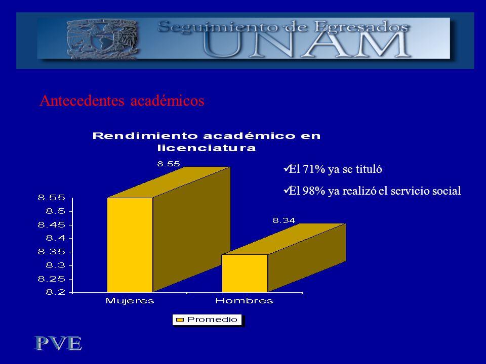 Antecedentes académicos El 71% ya se tituló El 98% ya realizó el servicio social