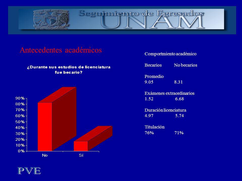 Comportmiento académico Becarios No becarios Promedio 9.05 8.31 Exámenes extraordinarios 1.52 6.68 Duración licenciatura 4.97 5.74 Titulación 76% 71%