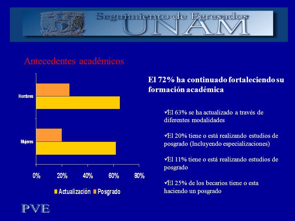 Antecedentes académicos El 72% ha continuado fortaleciendo su formación académica El 63% se ha actualizado a través de diferentes modalidades El 20% t