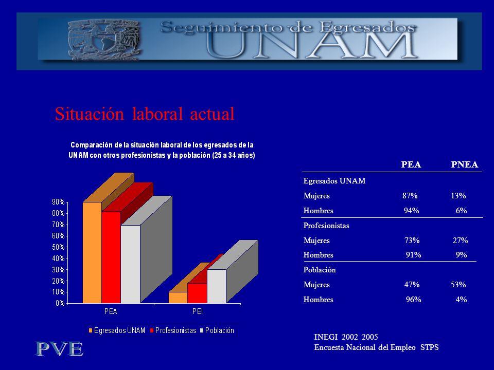 Situación laboral actual Egresados UNAM Mujeres 87% 13% Hombres 94% 6% Profesionistas Mujeres 73% 27% Hombres 91% 9% Población Mujeres 47% 53% Hombres