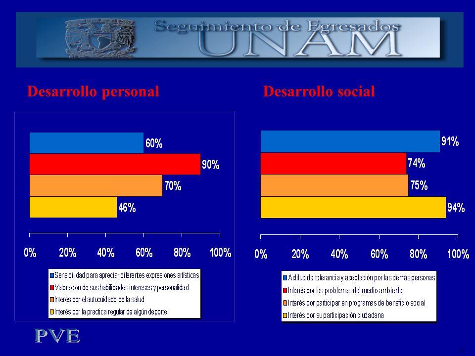 Desarrollo personal Desarrollo social ok