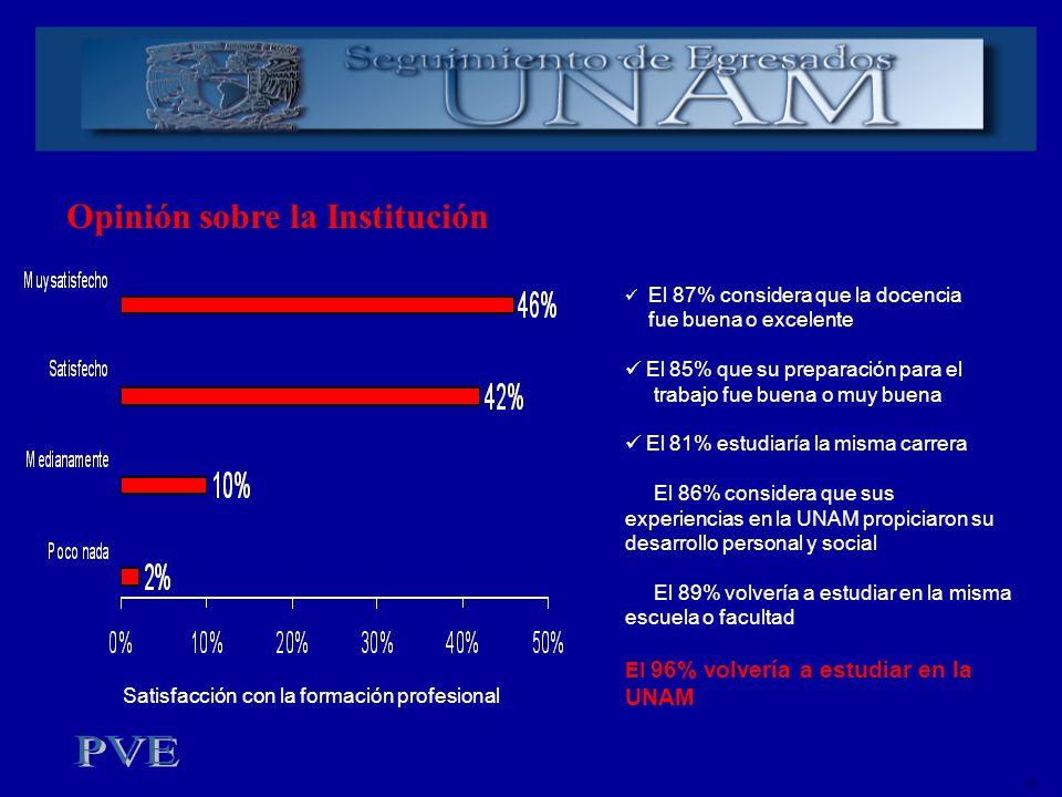 Opinión sobre la Institución ok El 87% considera que la docencia fue buena o excelente El 85% que su preparación para el trabajo fue buena o muy buena