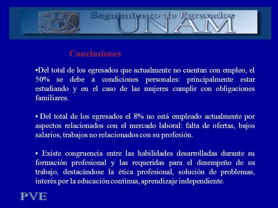 Conclusiones Del total de los egresados que actualmente no cuentan con empleo, el 50% se debe a condiciones personales: principalmente estar estudiand