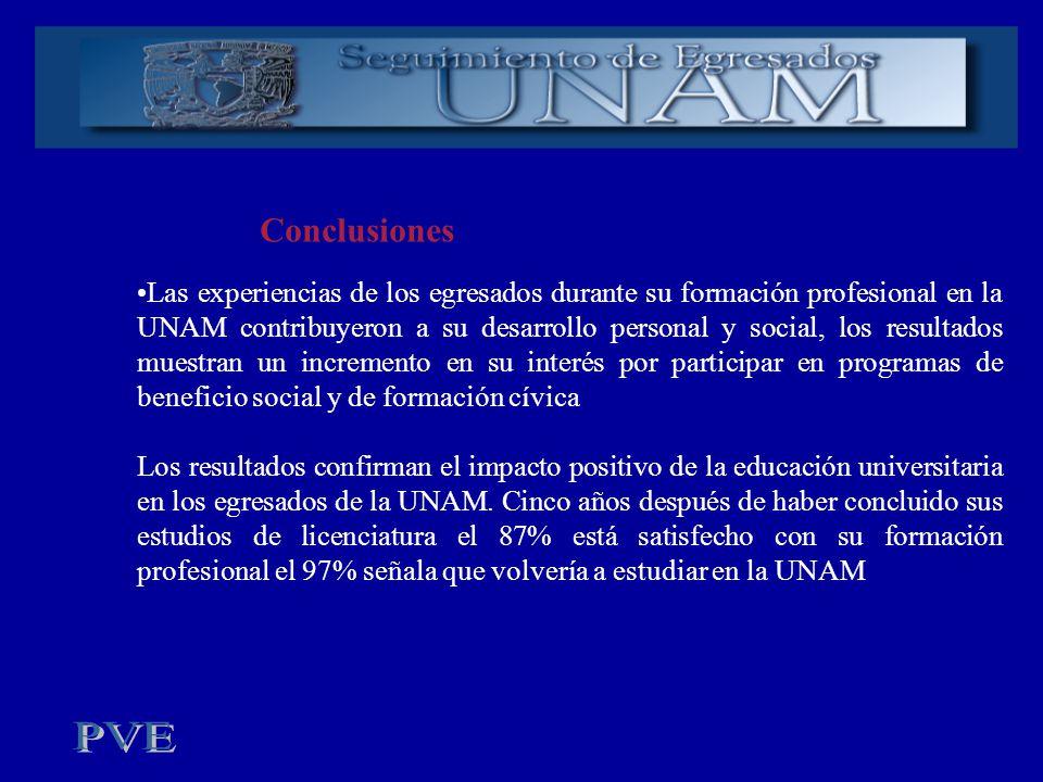 Conclusiones Las experiencias de los egresados durante su formación profesional en la UNAM contribuyeron a su desarrollo personal y social, los result