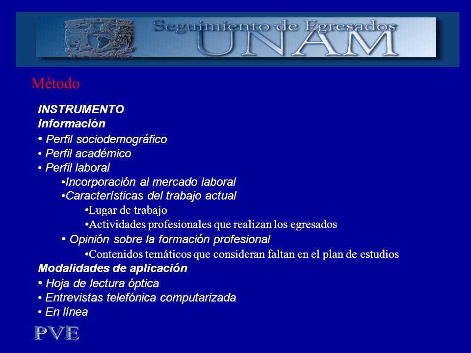 Método INSTRUMENTO Información Perfil sociodemográfico Perfil académico Perfil laboral Incorporación al mercado laboral Características del trabajo ac