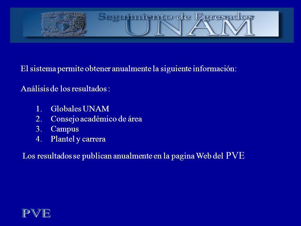 El sistema permite obtener anualmente la siguiente información: Análisis de los resultados : 1.Globales UNAM 2.Consejo académico de área 3.Campus 4.Pl