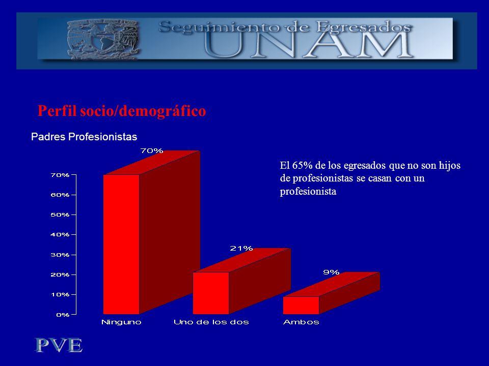 Perfil socio/demográfico Padres Profesionistas El 65% de los egresados que no son hijos de profesionistas se casan con un profesionista