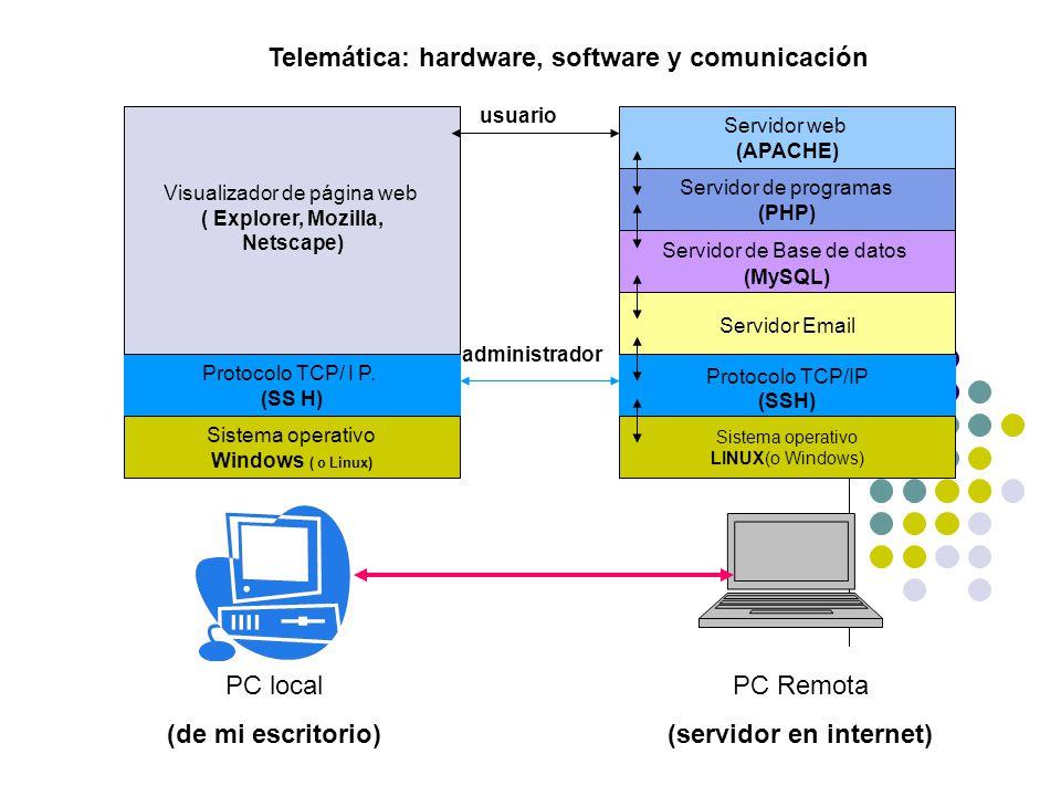 Protocolo TCP/ I P.