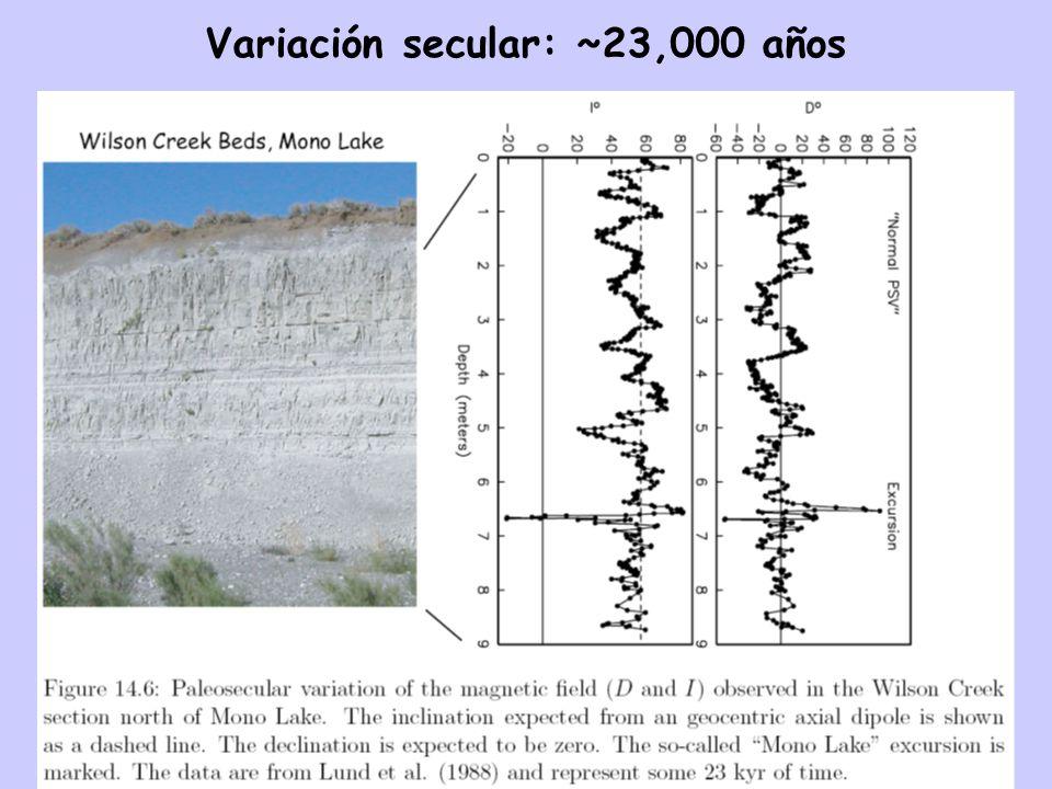 Variación secular: ~23,000 años