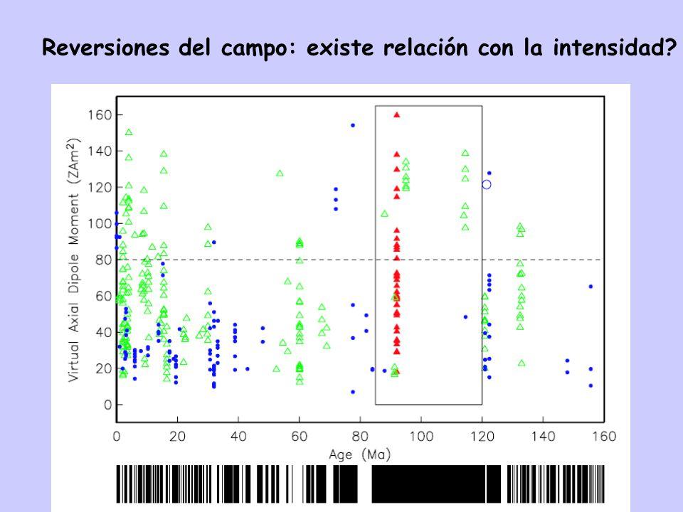 Reversiones del campo: existe relación con la intensidad?