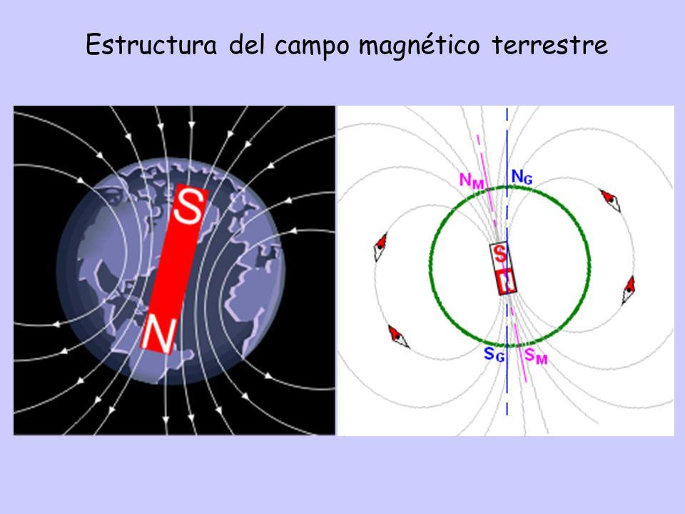 tan (inclinación) = 2 tan (latitud) CGEO: 21.6°N inc=38.4° Dipolo perfecto Intensidad varía con la latitud: polo = 2 * ecuador VADM = momento virtual de un dipolo axial: hoy ~8·10 22 Am 2