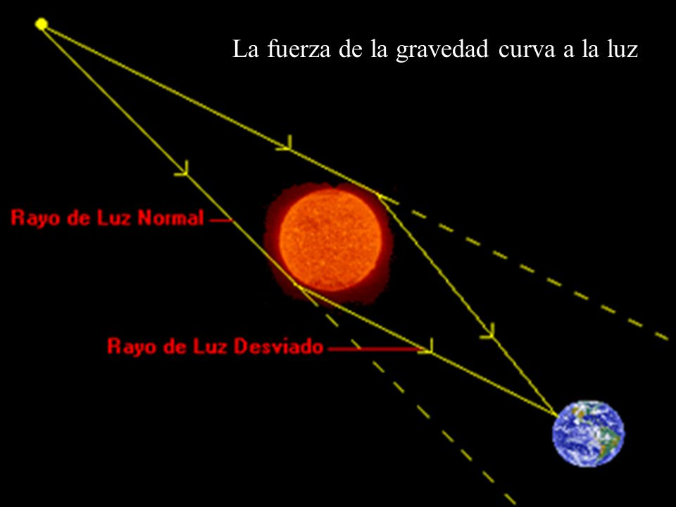 La fuerza de la gravedad curva a la luz