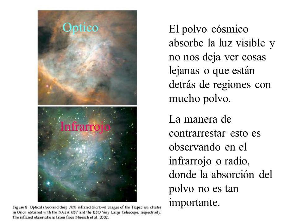 El polvo cósmico absorbe la luz visible y no nos deja ver cosas lejanas o que están detrás de regiones con mucho polvo.