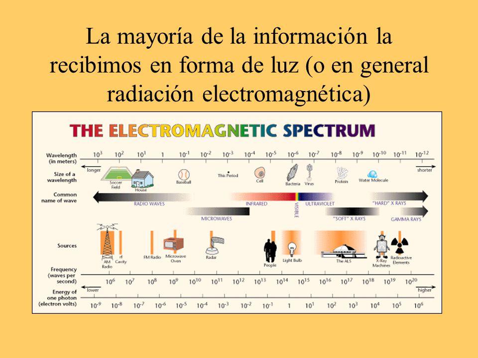 La mayoría de la información la recibimos en forma de luz (o en general radiación electromagnética)
