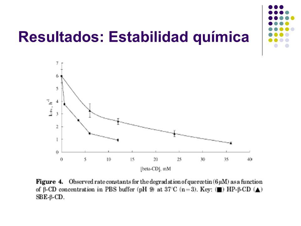 Resultados: Estabilidad química