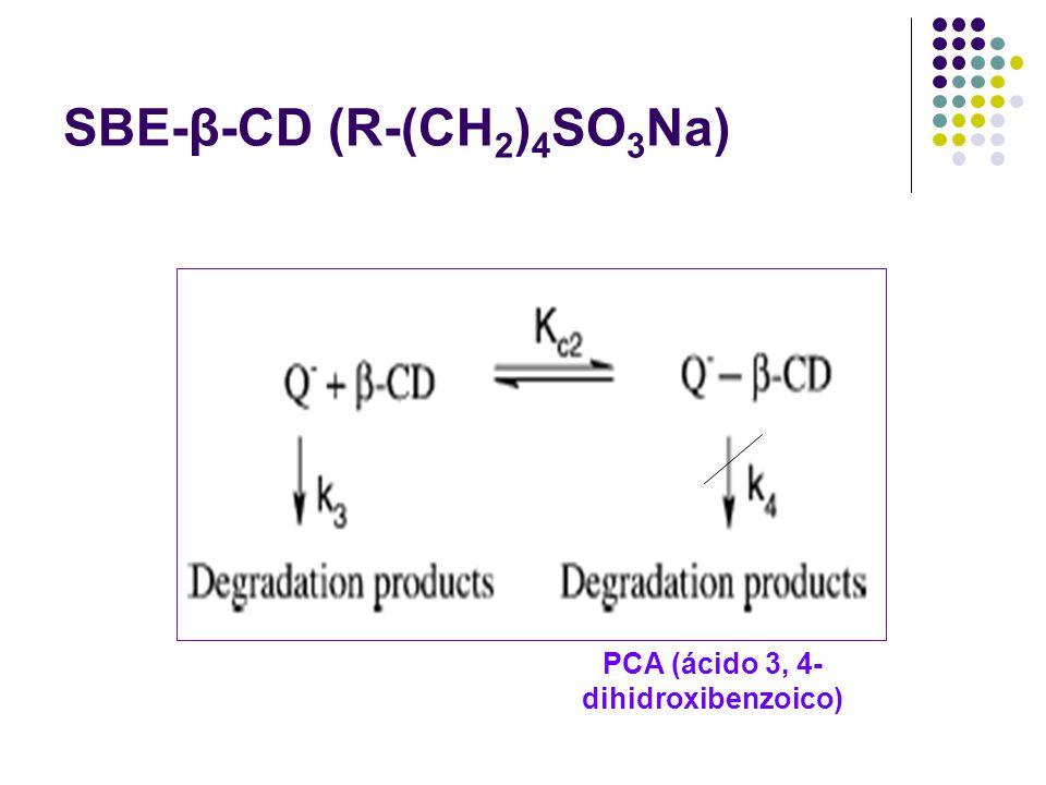 SBE-β-CD (R-(CH 2 ) 4 SO 3 Na) PCA (ácido 3, 4- dihidroxibenzoico)
