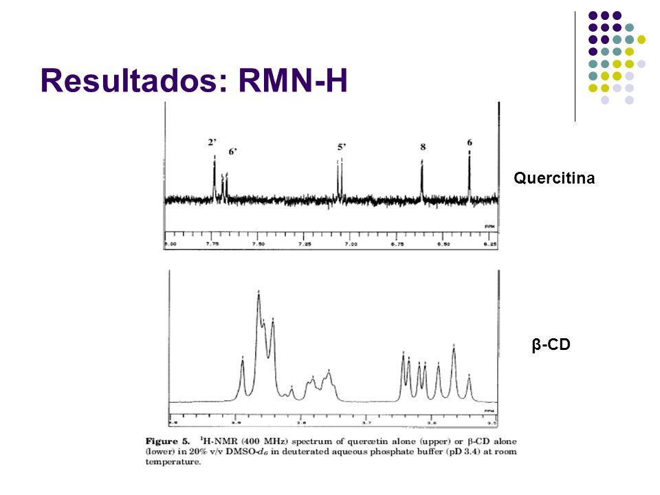 Resultados: RMN-H Quercitina β-CD