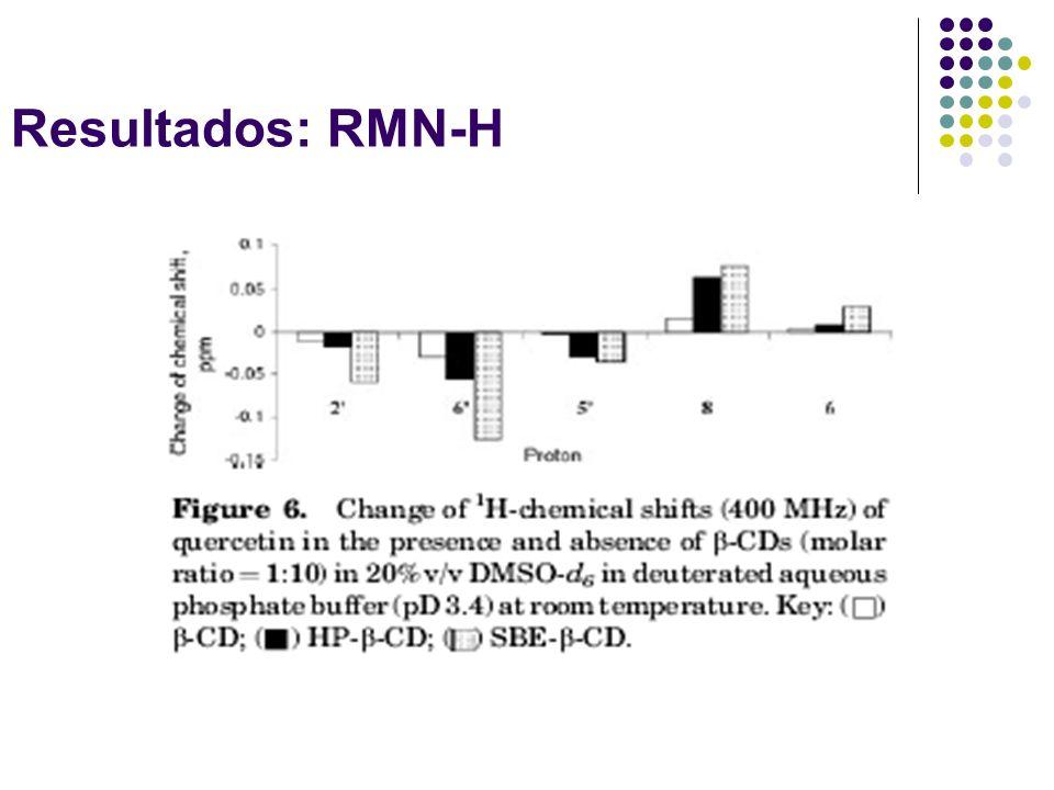 Resultados: RMN-H